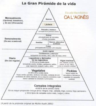 piramide_macrobiotica - copia
